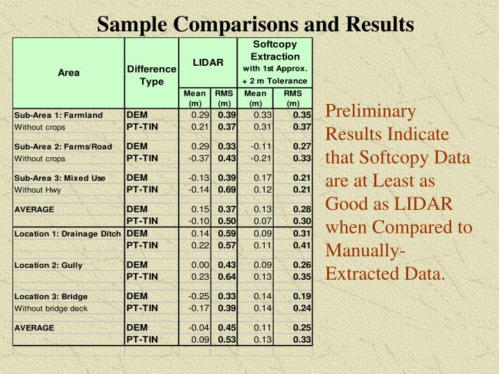 Sample Comparisons and Results
