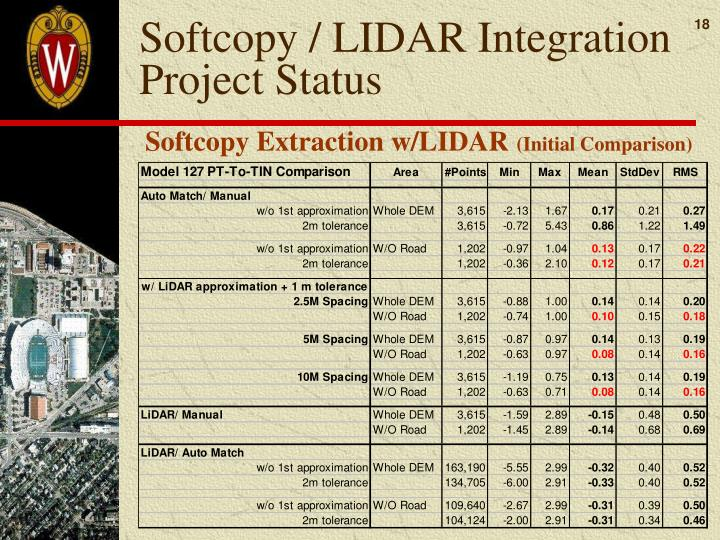 Softcopy / LIDAR Integration Project Status