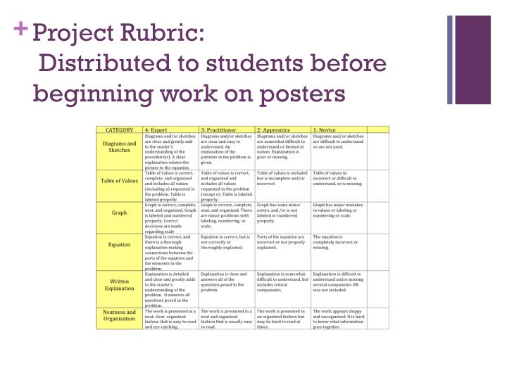 Project rubric distributed to students before beginning work on posters