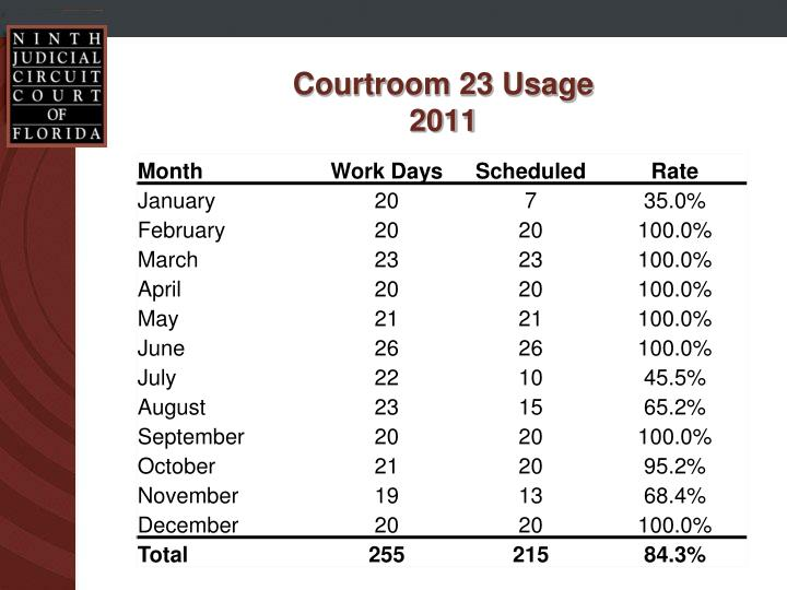 Courtroom 23 Usage