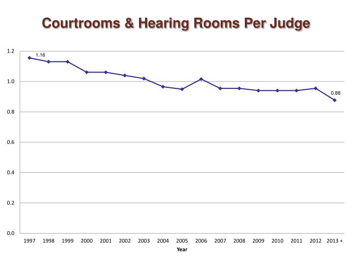 Courtrooms & Hearing Rooms Per Judge