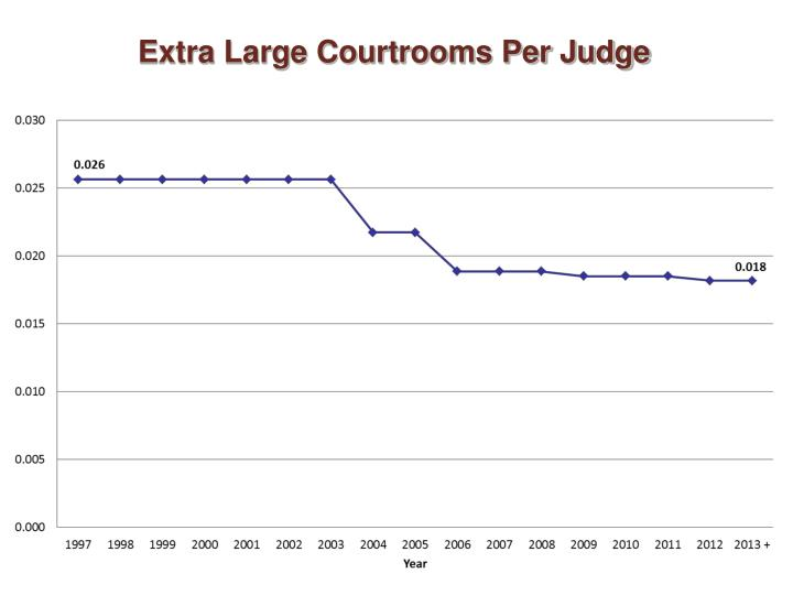 Extra Large Courtrooms Per Judge