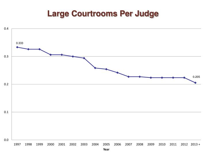Large Courtrooms Per Judge