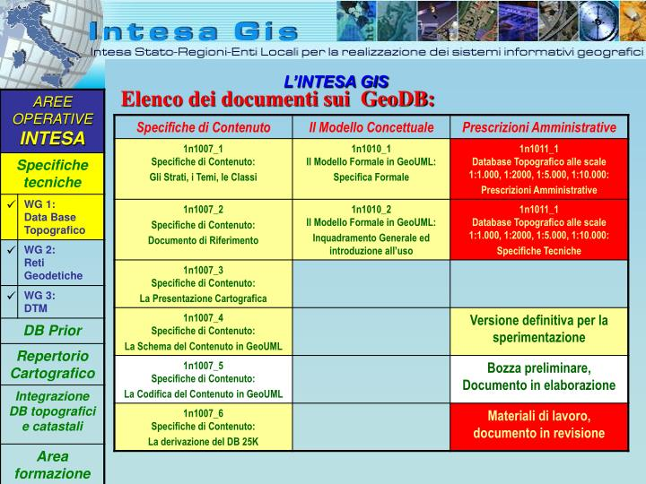 Elenco dei documenti sui  GeoDB: