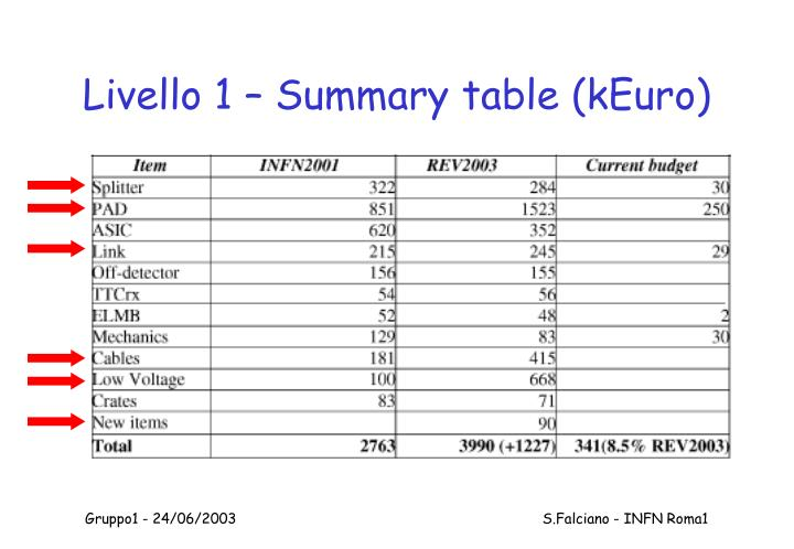 Livello 1 – Summary table (kEuro)