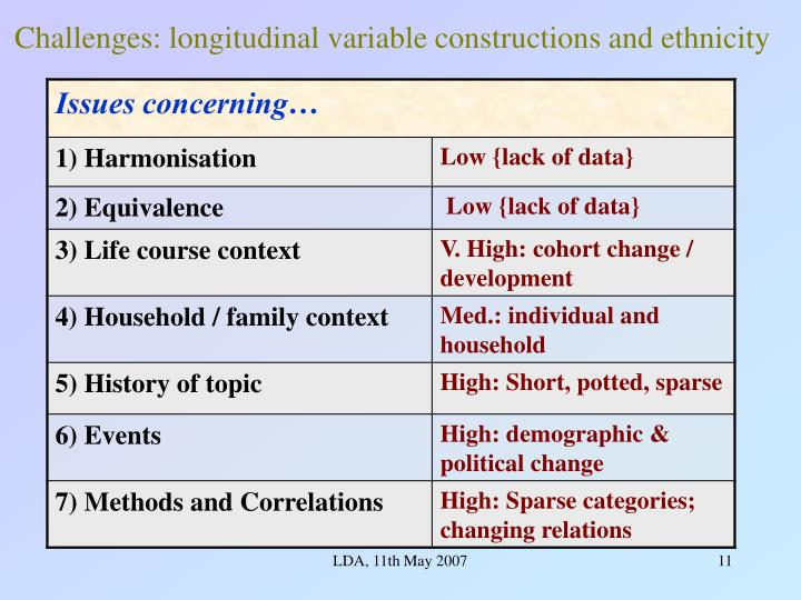 Challenges: longitudinal variable constructions and ethnicity