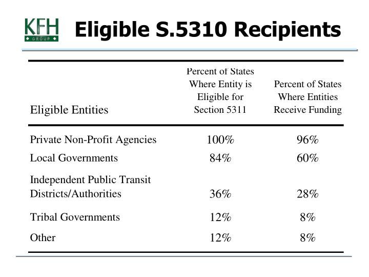 Eligible S.5310 Recipients