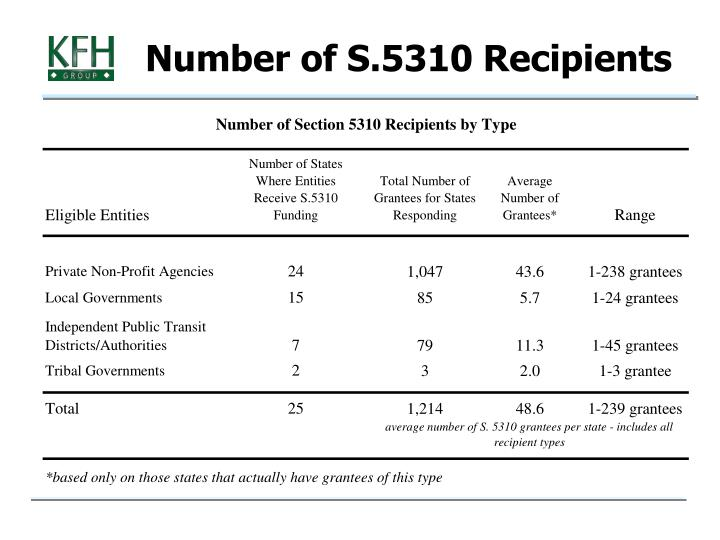 Number of S.5310 Recipients
