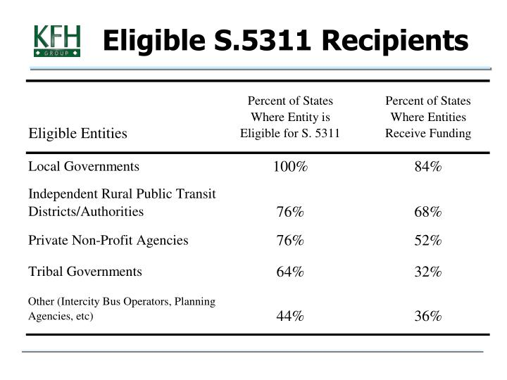 Eligible S.5311 Recipients