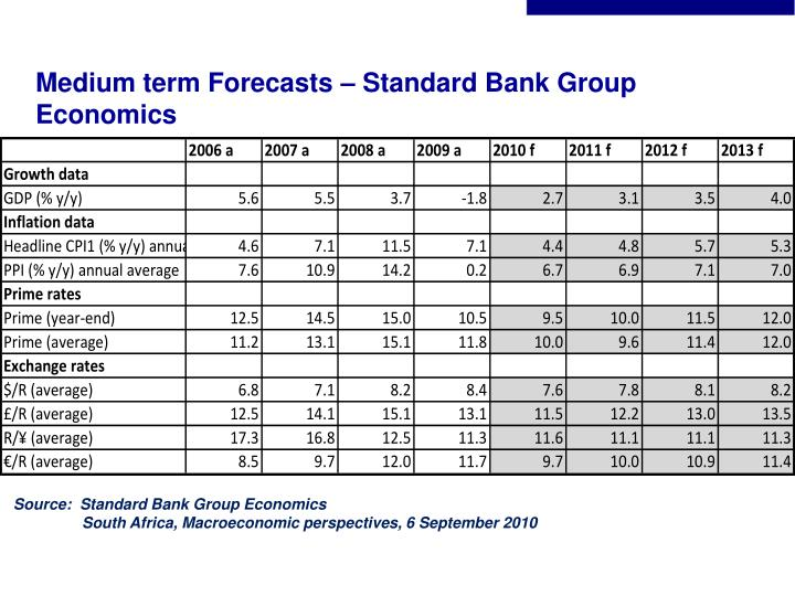 Medium term Forecasts – Standard Bank Group Economics