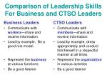 comparison of leadership skills for business and ctso leaders