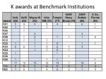k awards at benchmark institutions