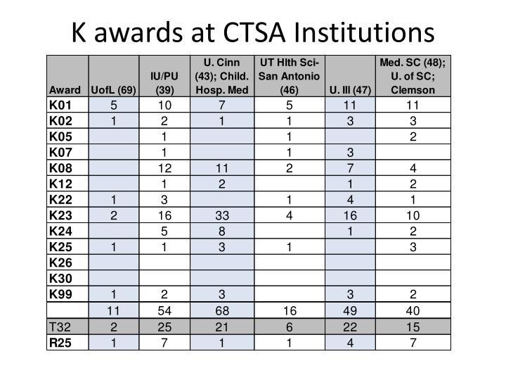 K awards at CTSA Institutions