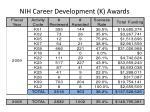 nih career development k awards