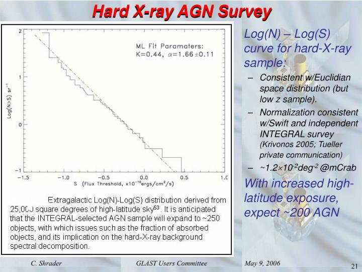 Hard X-ray AGN Survey