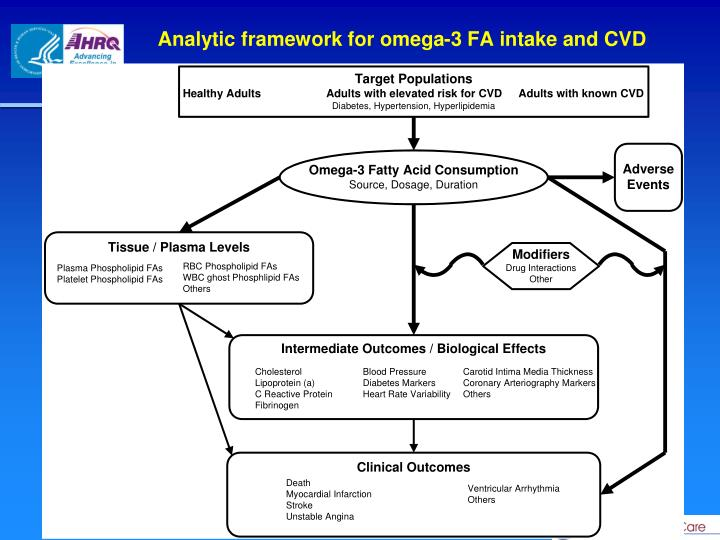 Analytic framework for omega-3 FA intake and CVD