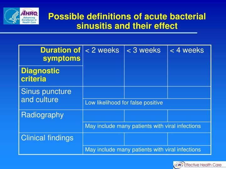 Possible definitions of acute bacterial sinusitis and their effect