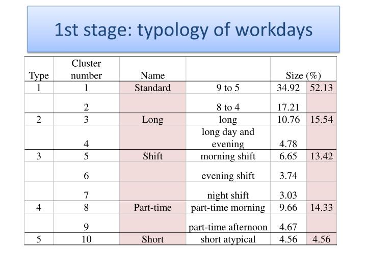 1st stage: typology of workdays
