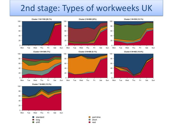 2nd stage: Types of workweeks UK