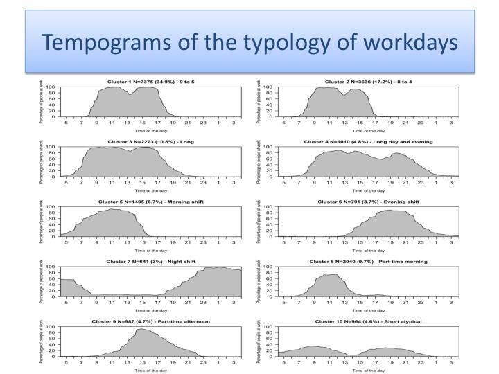 Tempograms of the typology of workdays