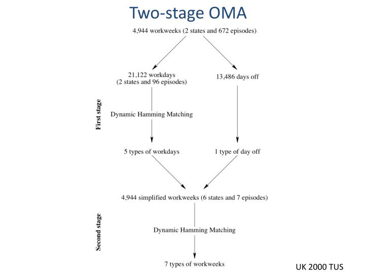 Two-stage OMA
