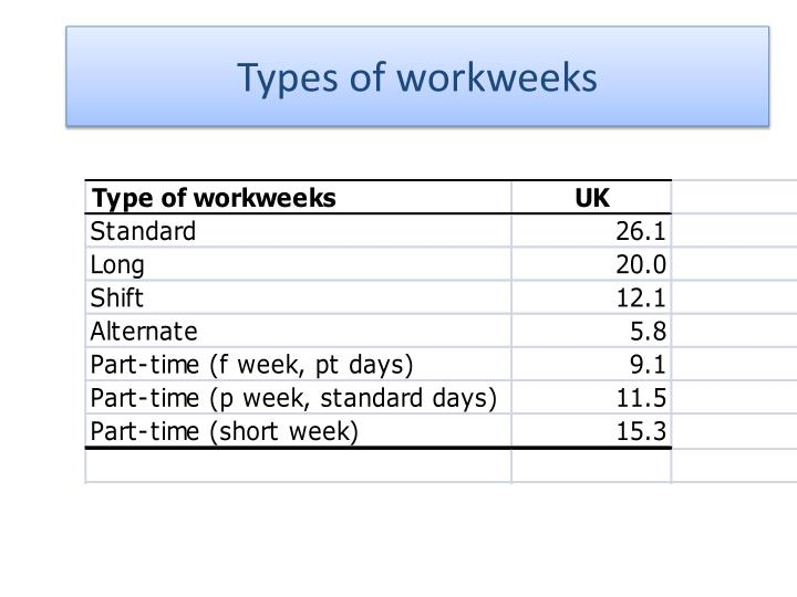 Types of workweeks