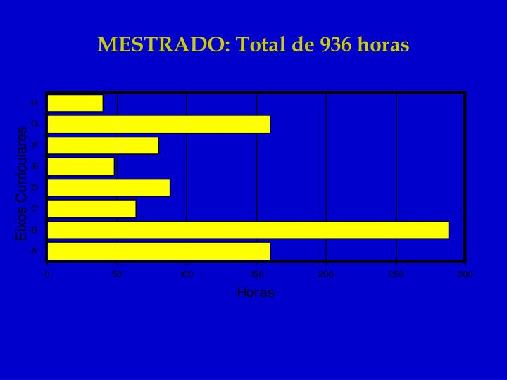 MESTRADO: Total de 936 horas