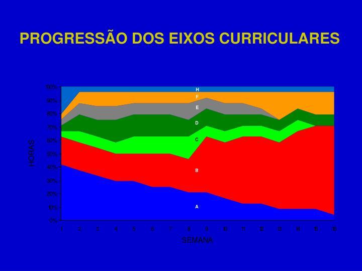 PROGRESSÃO DOS EIXOS CURRICULARES