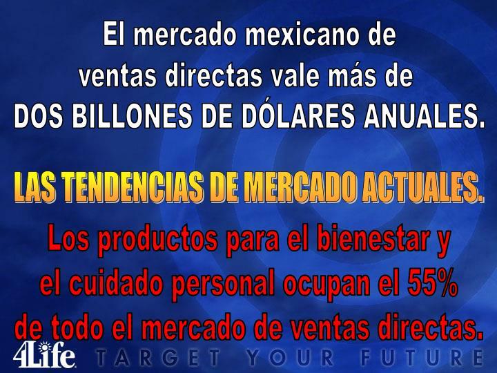 El mercado mexicano de
