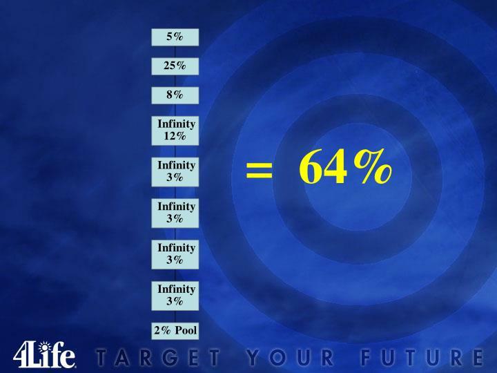 =  64%