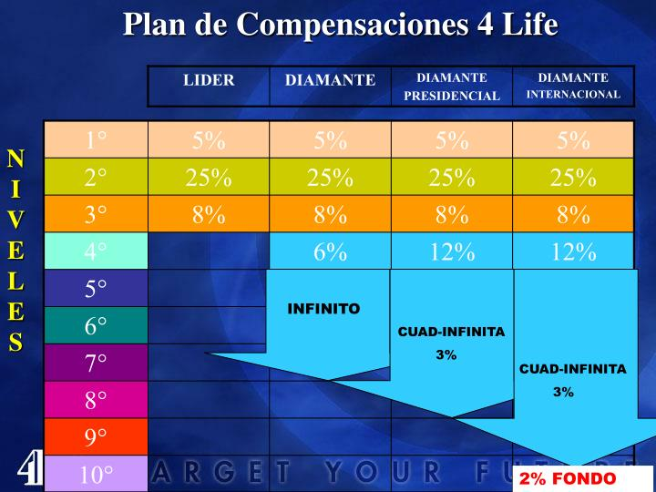 Plan de Compensaciones 4 Life