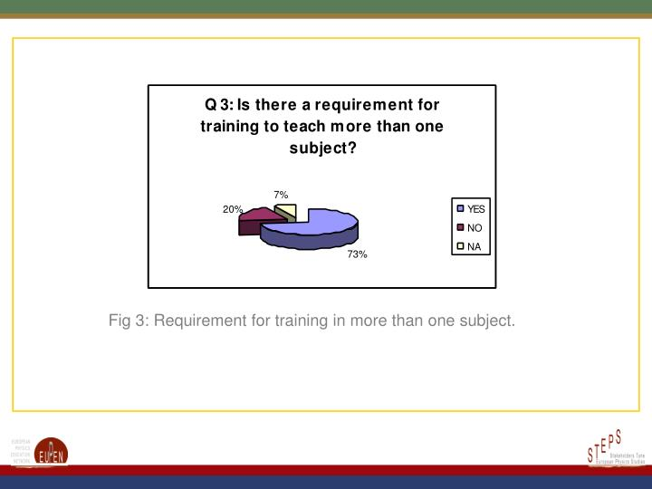 Fig 3: Requirement for training in more than one subject.
