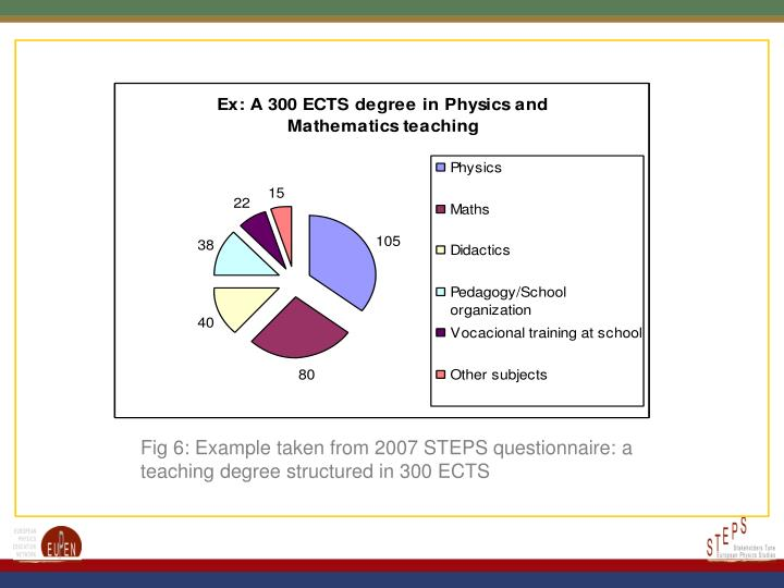 Fig 6: Example taken from 2007 STEPS questionnaire: a teaching degree structured in 300 ECTS