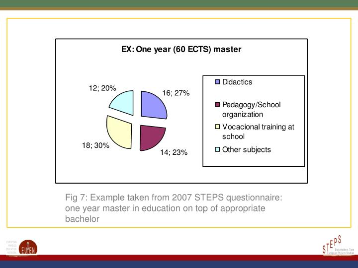 Fig 7: Example taken from 2007 STEPS questionnaire: one year master in education on top of appropriate bachelor