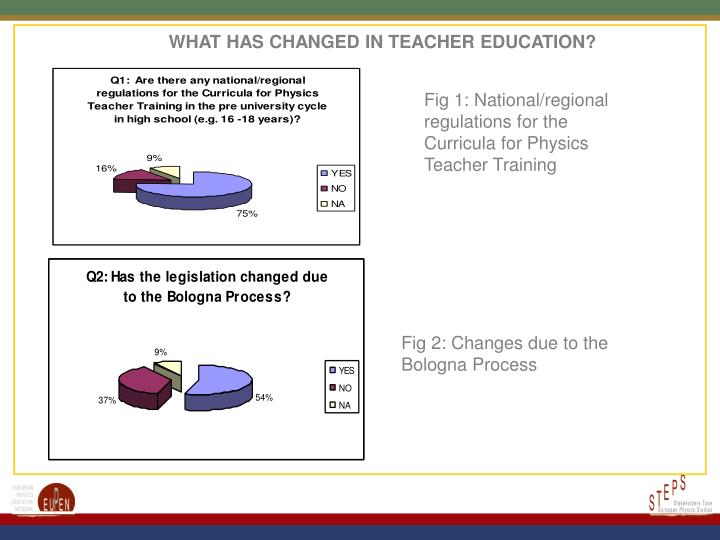 WHAT HAS CHANGED IN TEACHER EDUCATION?