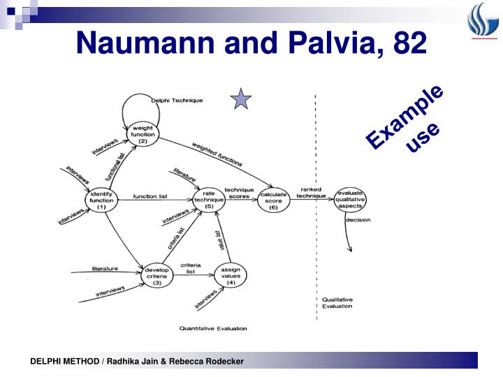 Naumann and Palvia, 82