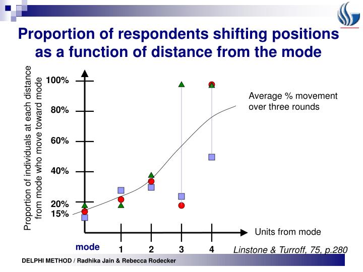 Proportion of respondents shifting positions