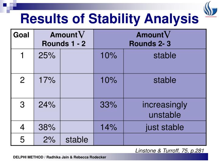 Results of Stability Analysis