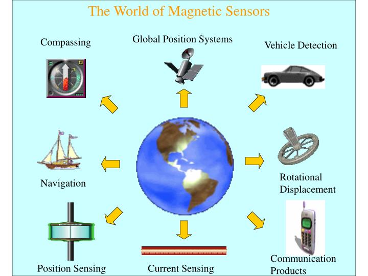 The World of Magnetic Sensors