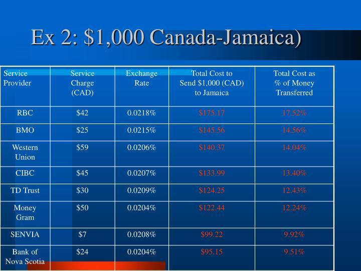 Ex 2: $1,000 Canada-Jamaica)