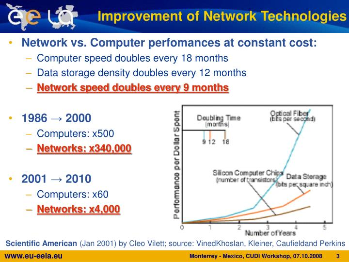 Improvement of Network Technologies
