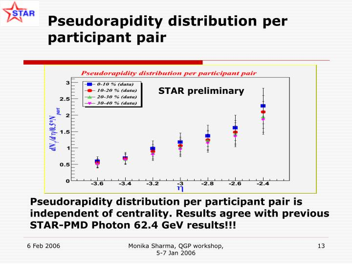 Pseudorapidity distribution per participant pair