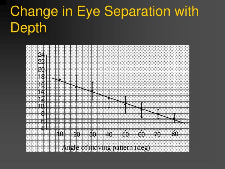 Change in Eye Separation with Depth