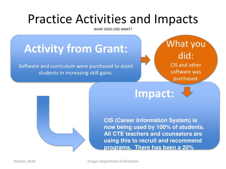 Practice Activities and Impacts