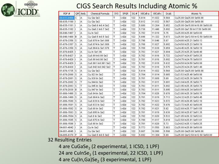 CIGS Search Results Including Atomic %