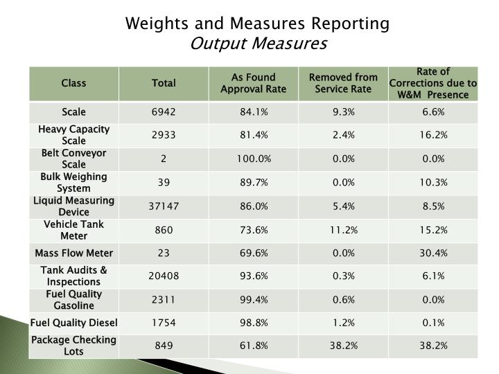 Weights and Measures Reporting