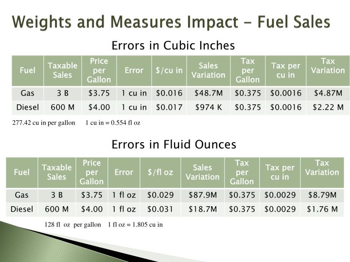 Weights and Measures Impact - Fuel Sales