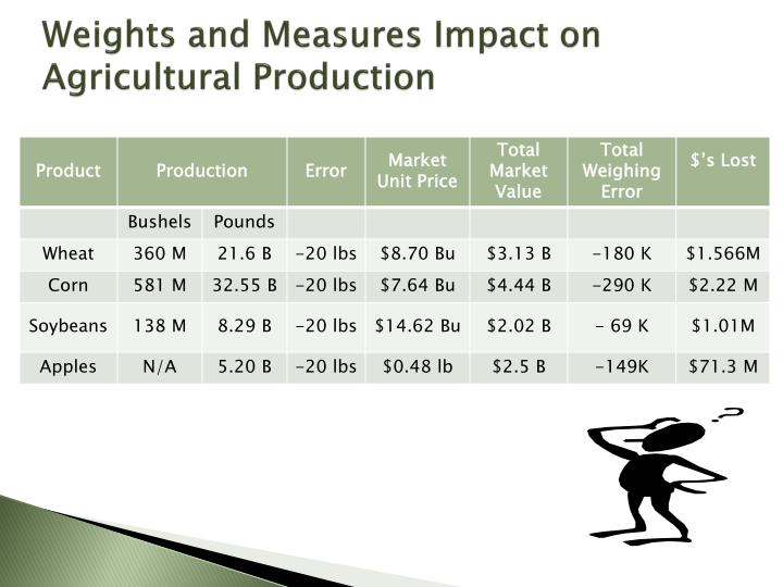Weights and Measures Impact on Agricultural Production