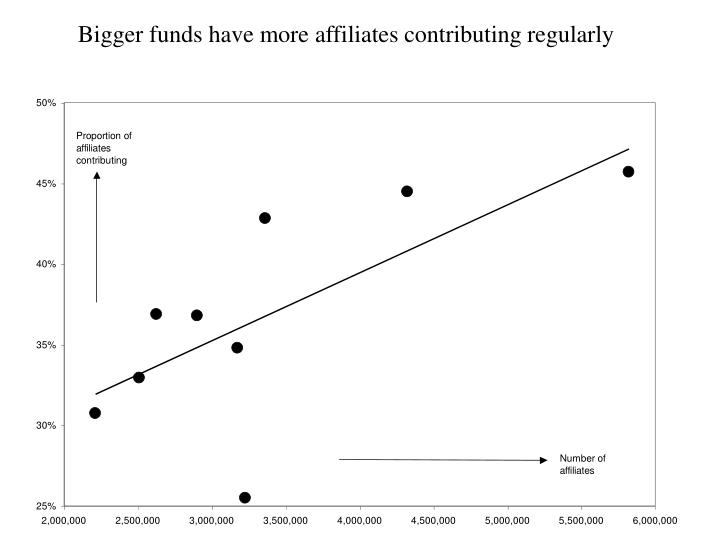 Bigger funds have more affiliates contributing regularly