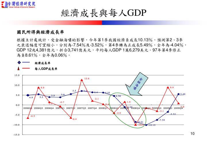 經濟成長率